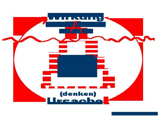 Das Ursache-Wirkung-Prinzip