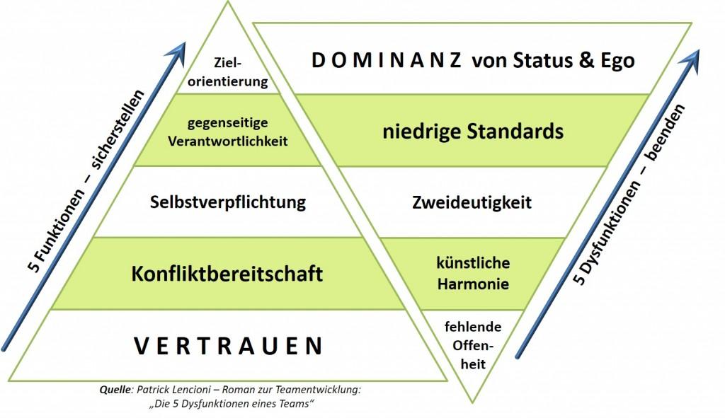 team-performance-pyramide