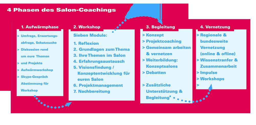 Phasen des Coaching Salon-Coaching-neu